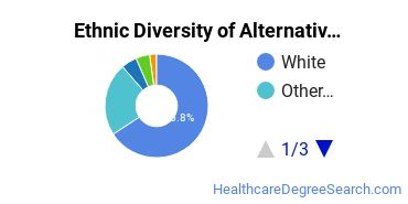 Alternative Medicine & Systems Majors in WA Ethnic Diversity Statistics