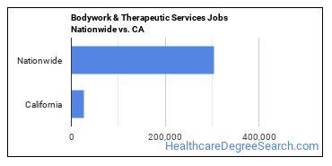 Bodywork & Therapeutic Services Jobs Nationwide vs. CA
