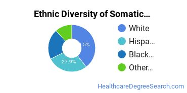 Bodywork & Therapeutic Services Majors in CT Ethnic Diversity Statistics