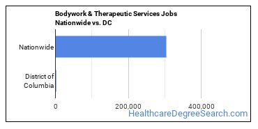 Bodywork & Therapeutic Services Jobs Nationwide vs. DC