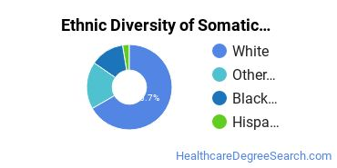 Bodywork & Therapeutic Services Majors in KY Ethnic Diversity Statistics