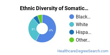 Bodywork & Therapeutic Services Majors in MD Ethnic Diversity Statistics