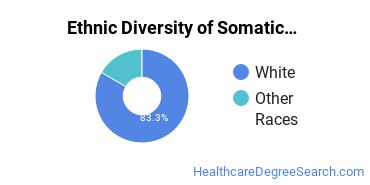 Bodywork & Therapeutic Services Majors in MT Ethnic Diversity Statistics