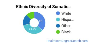 Bodywork & Therapeutic Services Majors in NV Ethnic Diversity Statistics