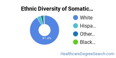 Bodywork & Therapeutic Services Majors in NH Ethnic Diversity Statistics