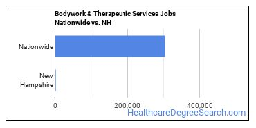 Bodywork & Therapeutic Services Jobs Nationwide vs. NH