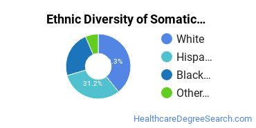 Bodywork & Therapeutic Services Majors in NJ Ethnic Diversity Statistics
