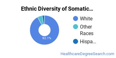 Bodywork & Therapeutic Services Majors in ND Ethnic Diversity Statistics