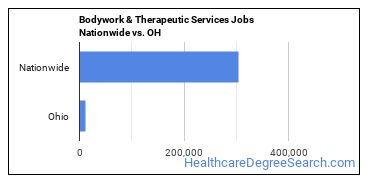 Bodywork & Therapeutic Services Jobs Nationwide vs. OH