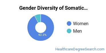 Bodywork & Therapeutic Services Majors in RI Gender Diversity Statistics