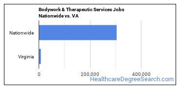 Bodywork & Therapeutic Services Jobs Nationwide vs. VA