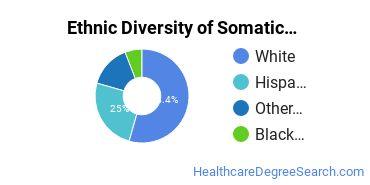 Bodywork & Therapeutic Services Majors in WA Ethnic Diversity Statistics