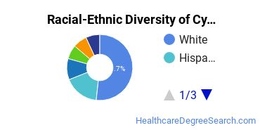 Racial-Ethnic Diversity of Cytotechnology/Cytotechnologist Students with Bachelor's Degrees
