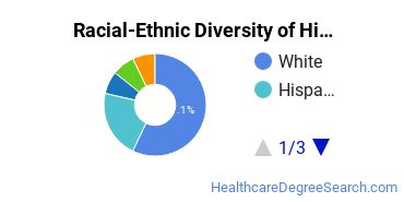 Racial-Ethnic Diversity of Histologic Technician Students with Bachelor's Degrees