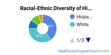 Racial-Ethnic Diversity of Histologic Technology/Histotechnologist Students with Bachelor's Degrees
