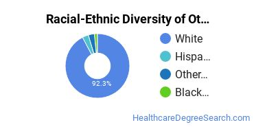 Racial-Ethnic Diversity of Other Communication Disorders Sciences & Services Students with Bachelor's Degrees