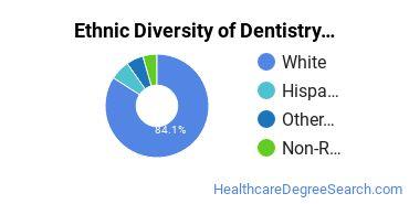 Dentistry Majors in AZ Ethnic Diversity Statistics