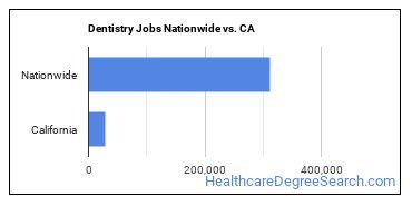 Dentistry Jobs Nationwide vs. CA