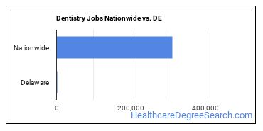 Dentistry Jobs Nationwide vs. DE