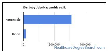 Dentistry Jobs Nationwide vs. IL
