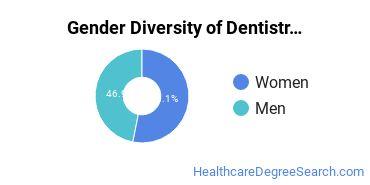 Dentistry Majors in ME Gender Diversity Statistics