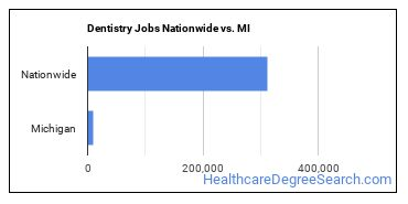 Dentistry Jobs Nationwide vs. MI