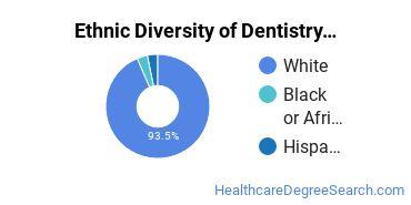 Dentistry Majors in MS Ethnic Diversity Statistics