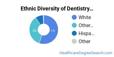 Dentistry Majors in NV Ethnic Diversity Statistics