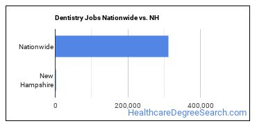 Dentistry Jobs Nationwide vs. NH