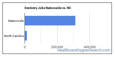 Dentistry Jobs Nationwide vs. NC