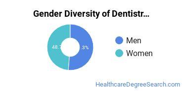 Dentistry Majors in SC Gender Diversity Statistics