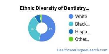 Dentistry Majors in TN Ethnic Diversity Statistics