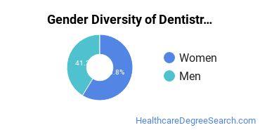 Dentistry Majors in TX Gender Diversity Statistics