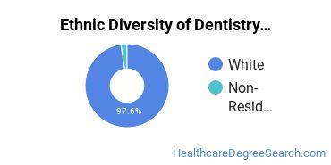 Dentistry Majors in WV Ethnic Diversity Statistics