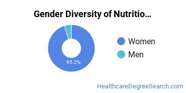 Dietetics & Nutrition Services Majors in AL Gender Diversity Statistics