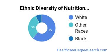 Dietetics & Nutrition Services Majors in AK Ethnic Diversity Statistics