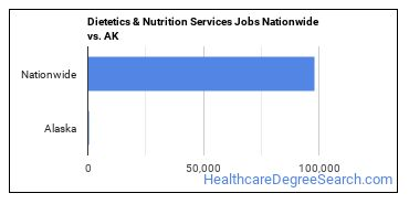 Dietetics & Nutrition Services Jobs Nationwide vs. AK