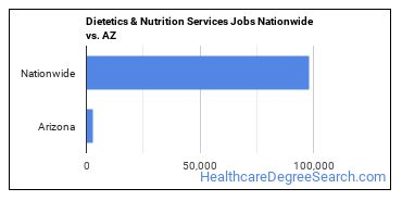 Dietetics & Nutrition Services Jobs Nationwide vs. AZ