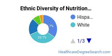 Dietetics & Nutrition Services Majors in CA Ethnic Diversity Statistics