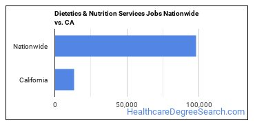 Dietetics & Nutrition Services Jobs Nationwide vs. CA