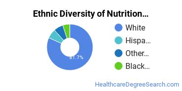 Dietetics & Nutrition Services Majors in DE Ethnic Diversity Statistics