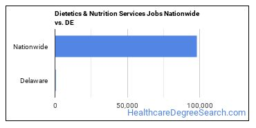 Dietetics & Nutrition Services Jobs Nationwide vs. DE
