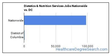 Dietetics & Nutrition Services Jobs Nationwide vs. DC
