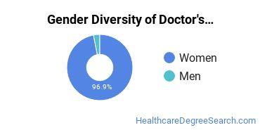 Gender Diversity of Doctor's Degrees in Nutrition