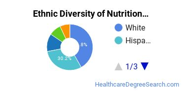 Dietetics & Nutrition Services Majors in FL Ethnic Diversity Statistics