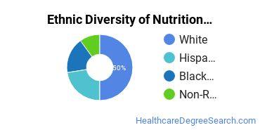 Dietetics & Nutrition Services Majors in GA Ethnic Diversity Statistics