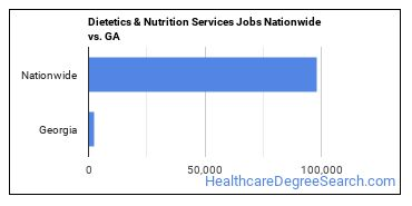 Dietetics & Nutrition Services Jobs Nationwide vs. GA
