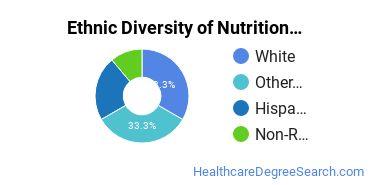 Dietetics & Nutrition Services Majors in HI Ethnic Diversity Statistics