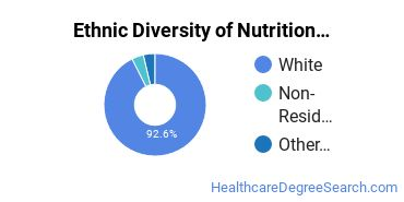 Dietetics & Nutrition Services Majors in ID Ethnic Diversity Statistics