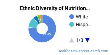 Dietetics & Nutrition Services Majors in IL Ethnic Diversity Statistics